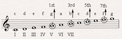 Creating a G7 from the fifth degree of C major.