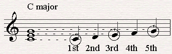 C is the fifth chord on a C major scale.