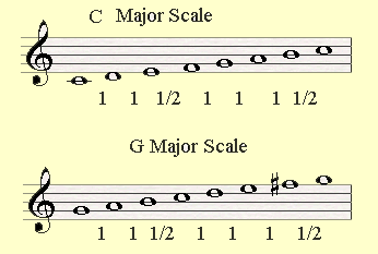 C major and G major are closely related