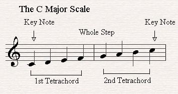 C Major Scale is made out of two tetrachords joined by a whole step.