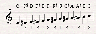 When the chromatic scale ascends we notate it with sharps.