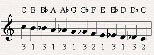 When the chromatic scale ascends we notate it with flats.