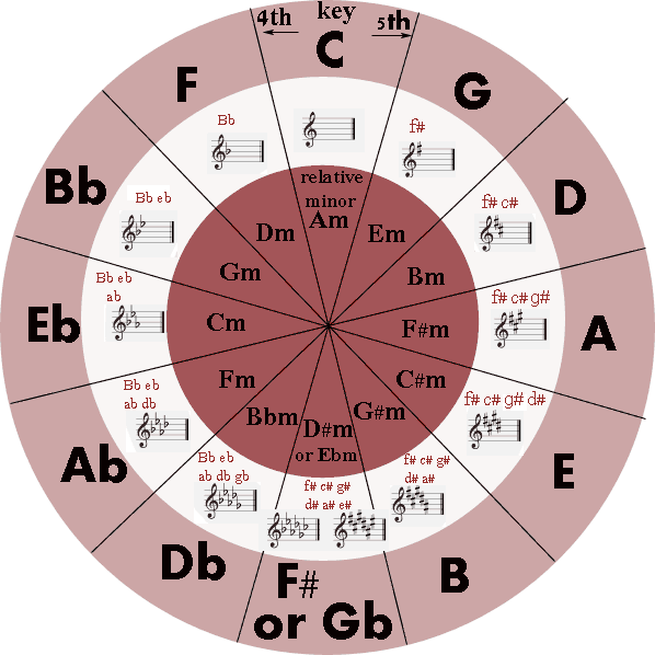 Circle Of Fifths on Color By Note Worksheet