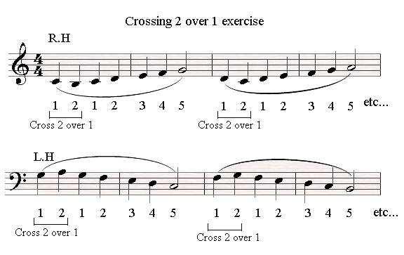 A crossing 2 over 1 piano exercise.