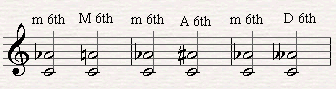Augmenting and diminishing minor musical intervals.