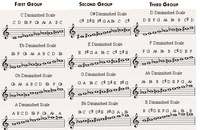 The Diminished Scales are divided to three groups