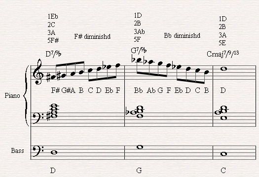 Improvising with the Diminished scale through a Dominant chord with flat 9th
