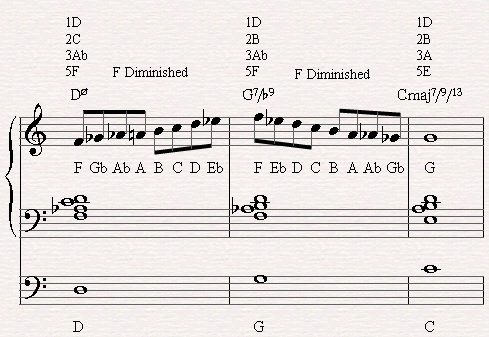 Improvising with the Diminished scale through a half diminished chord