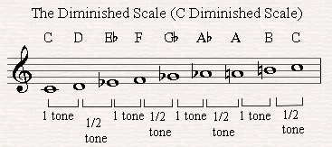 C Diminished Scale