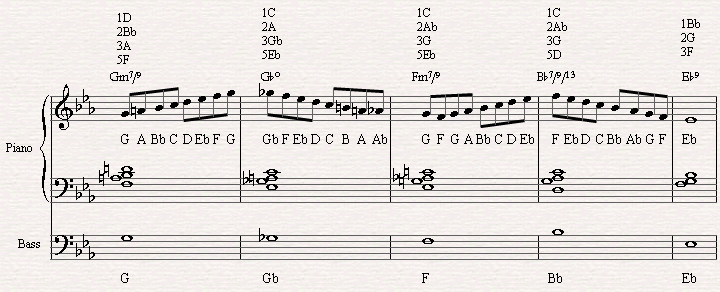 Improvising with the Diminished scale through a diminished chord.