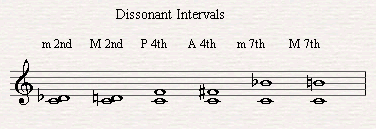 The Dissonant Intervals.