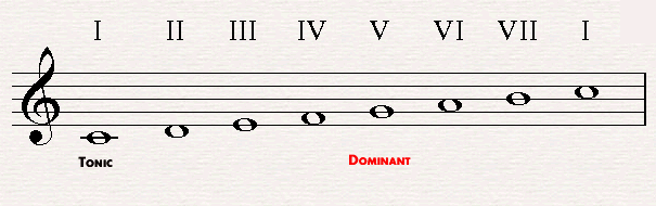 The dominant in C major