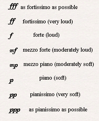 Dynamic music signs, the full range from molto fortissimo to as pianissimo as possible.