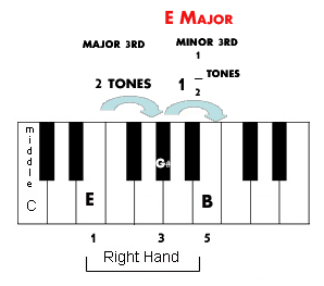 The intervals inside E major