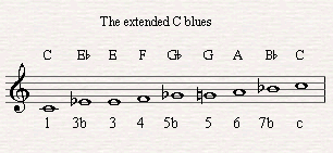 An extended blues scale