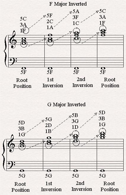 Piano : piano chords inversions Piano Chords Inversions in ...