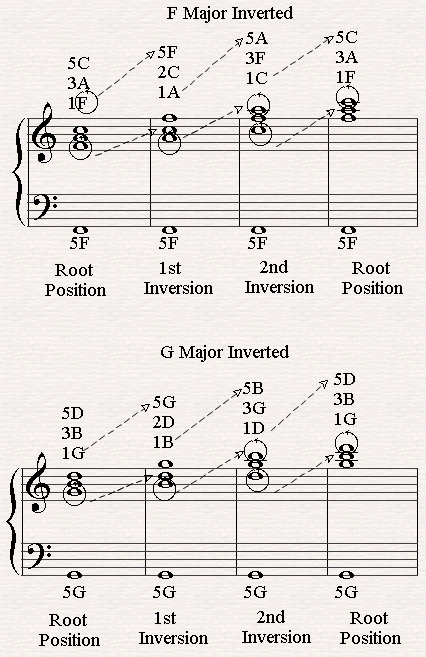 All Inversions of F Major and G Major.