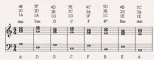 Here's how you can play a diatonic circle of fifth on the piano in the right inversions.