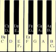 Each note may be named two ways.