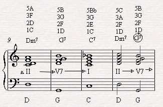 Adding a relative II to C7 in the fourth bar of the blues with leading to F7 the in the fifth bar.