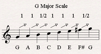 G major scale.