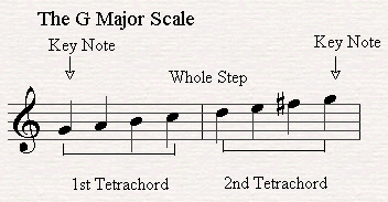 G major scale is made out of two tetrachords joined by a whole step.