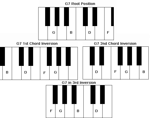 Chord inversions of a Piano G7 Chord