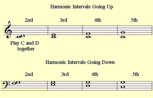 Alfa img - Showing > Learning Piano Intervals