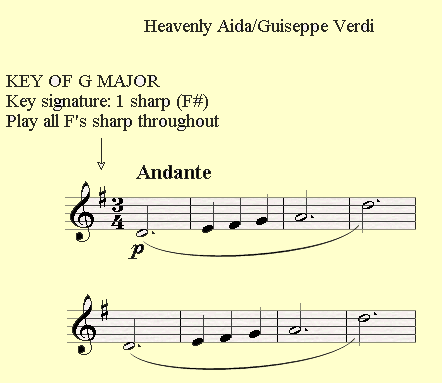 A demonstration of a piece played in G major, having F# in the key signature 