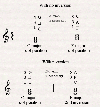 Moving from C major to the 2nd inversion of F Major.