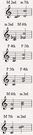 Inversions of different intervals