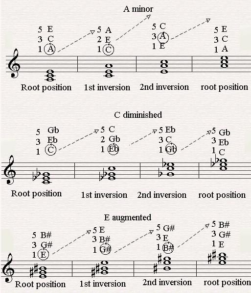 Examples of major, minor, diminished and augmented chords.