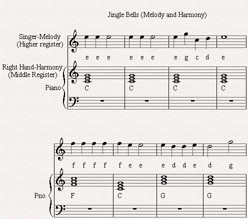 The Melody and The Harmony of Jingle Bells.