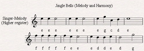 The Melody of Jingle Bells.