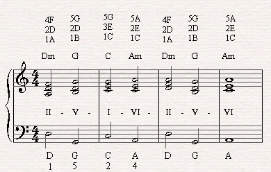 A II-V-I chord progressions in the verse of Killing me Softly.