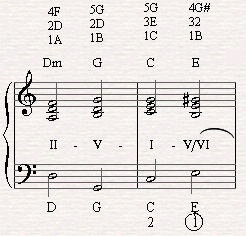 A falling of fifths in the diatonic circle in the verse of Killing me Softly.