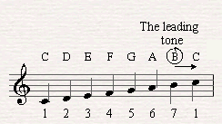 The B note which is the leading tone in C major creates the tension in the G7 chord (The dominant in C major) toward the tonic.