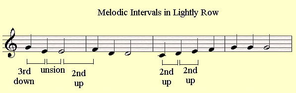 Melodic intervals in the melody of Lightly Row.
