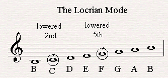 The Locrian Mode