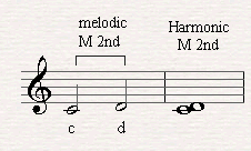 A melodic and harmonic major second.