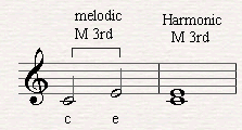 A melodic and harmonic major third.