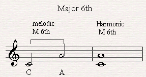 A melodic and harmonic major sixth.