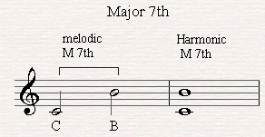 A melodic and harmonic major seventh.