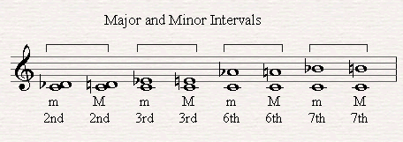 Major and Minor Intervals.