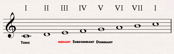 The mediant in C major