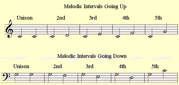Melodic intervals on the musical staff on the treble and bass clef.