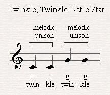 A melodic unison in Twinkle, twinkle little star (Mozart).