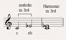 A melodic and harmonic minor third.