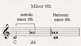 A melodic and harmonic minor sixth.