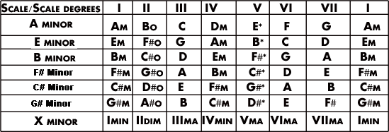 Minor scale Chord degrees.